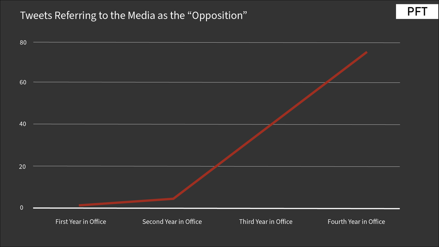 Opposition Graph